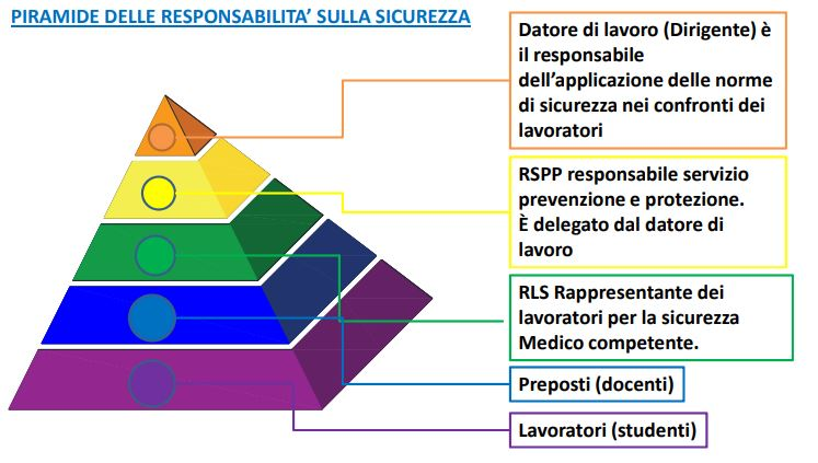 Piramide sicurezza